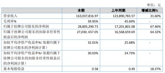 博汇特2020年净利增长67.46% 执行完毕项目增多