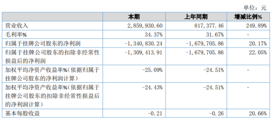 航天宏达2020年亏损134.08万 市场需求增加