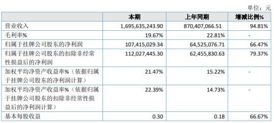 博菱电器2020年净利增长66.47% 客户订单需求持续增加