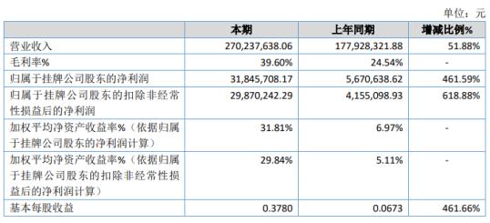 华夏乐友2020年净利润增长461.59% 衍生业务整合获得收入