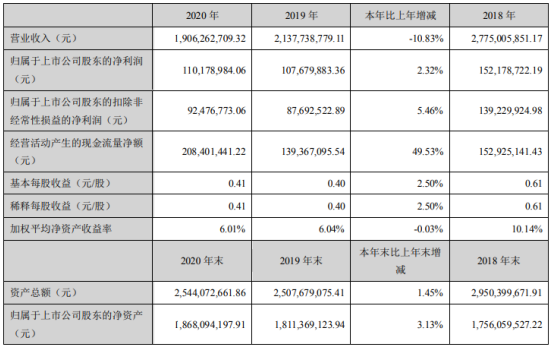 天邑股份2020年净利增长2.32% 董事长李世宏薪酬63.38万