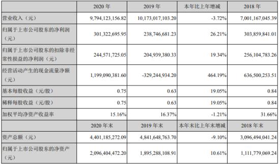 三只松鼠2020年净利增长26.21% 董事长章燎源薪酬307.95万