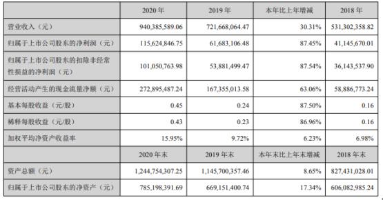 三鑫医疗2020年净利增长87.45% 董事长彭义兴薪酬73.5万