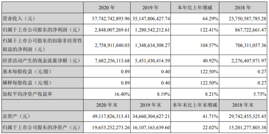 歌尔股份2020年净利增长122.41% 董事长姜滨薪酬180万