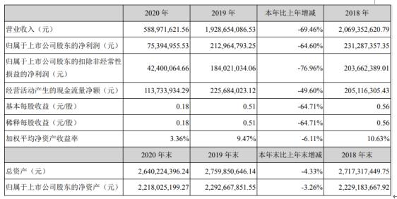 徐家汇2020年净利下滑64.6% 总经理王斌薪酬144.02万