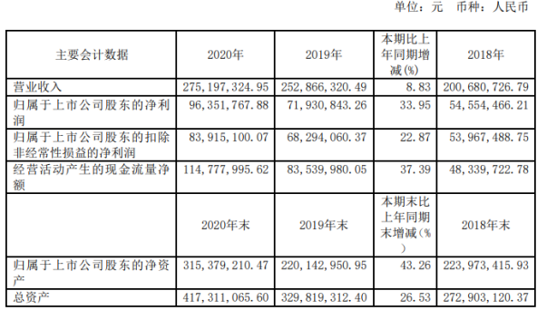 海泰新光2020年净利增长33.95% 董事长郑安民薪酬164.71万
