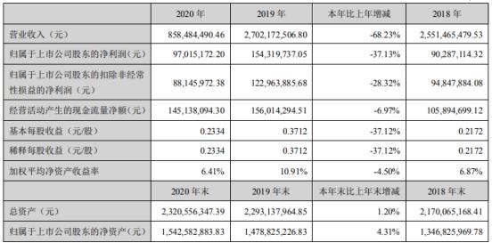 中兴商业2020年净利下滑37.13% 董事长屈大勇薪酬120.73万