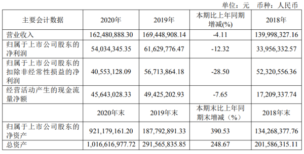科威尔2020年净利下滑12.32% 董事长傅仕涛薪酬48.51万