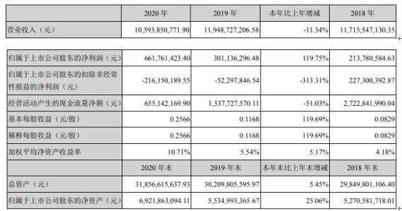 中国宝安2020年净利增长119.75% 总裁陈政立薪酬312.58万