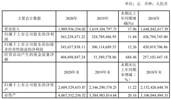 设计总院2020年净利增长11.84% 董事长苏新国薪酬14.64万