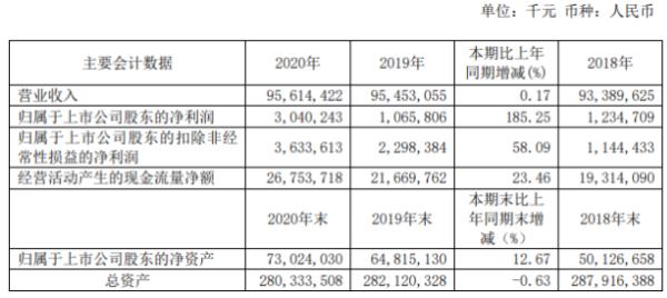 大唐发电2020年净利增长185.25% 总经理梁永磐薪酬93.32万
