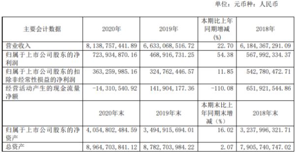 杭萧钢构2020年净利增长54.38% 董事单银木薪酬280.39万