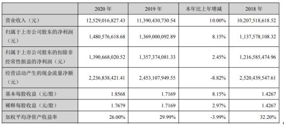 万年青2020年净利增长8.15% 总经理李世锋薪酬106.1万