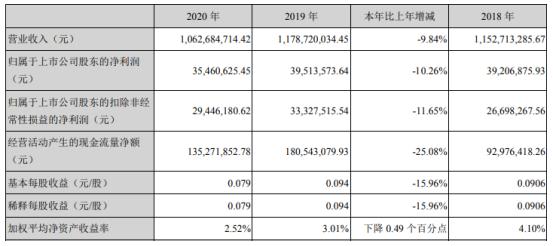东信和平2020年净利下滑10.26% 总经理张晓川薪酬100.95万