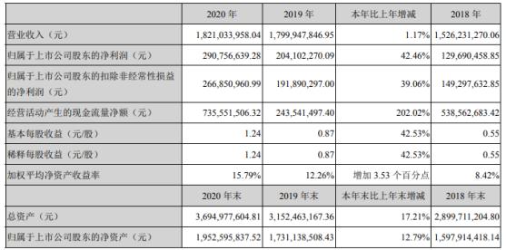 山大华特2020年净利增长42.46% 总经理姚广平薪酬104.83万