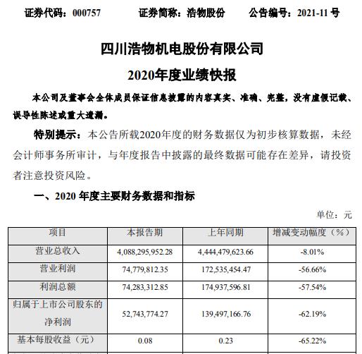 浩物股份2020年度净利下滑62.19% 整车销售毛利下降