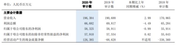 浦发银行2020年净利583亿下滑0.99%:董事长郑杨薪酬80万
