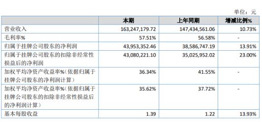 闻道网络2020年净利4395.34万增长13.91% 销售规模增长