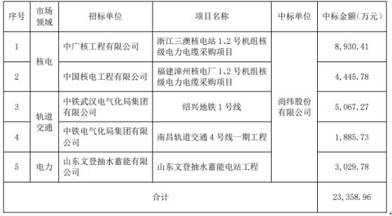 尚纬股份近期中标核电、轨道交通和电力等 中标金额2.34亿