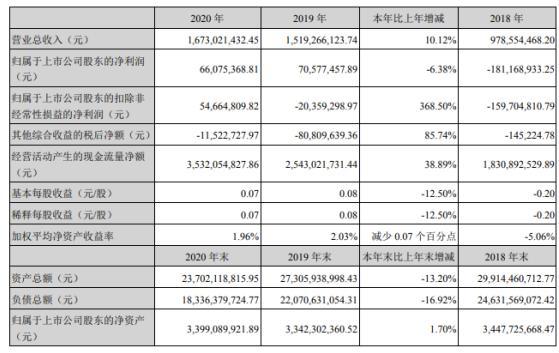 锦龙股份2020年净利6608万下滑6%  总经理张丹丹薪酬275万