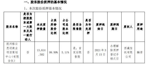 新元科技股东质押1361.45万股 用于融资