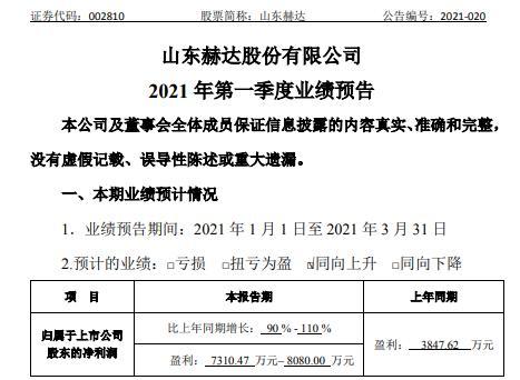 山东赫达2021年第一季度预计净利7310.47万-8080万增长90%-110% 新增产能快速释放