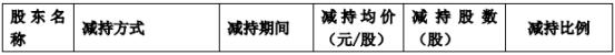 中简科技股东赵勤民减持219.5万股 套现1.19亿
