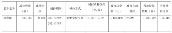 东珠生态董事、副总经理缪春晓减持18万股 套现340.38万