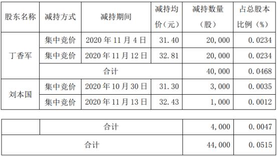 国林科技2名股东合计减持4.4万股 套现合计约143.76万