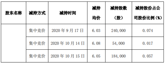 罗平锌电股东王秀金减持887.69万股 套现约6888.49万