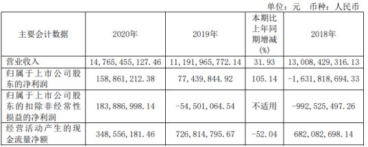 株冶集团2020年净利1.59亿增长105.14%贸易收入同比增加 董事长刘朗明薪酬96.3万