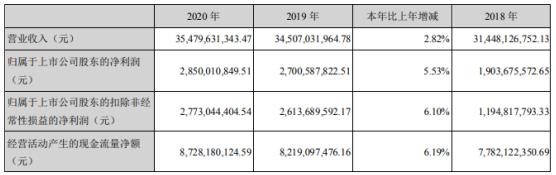 冀东水泥2020年净利28.5亿增长5.53%水泥、熟料销量同比提升 董事长孔庆辉薪酬188.09万