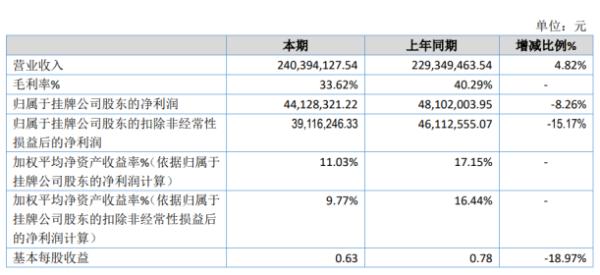 宁新新材2020年净利4412.83万下滑8.26% 生产车间窑炉耐火砖更换报废产生损失