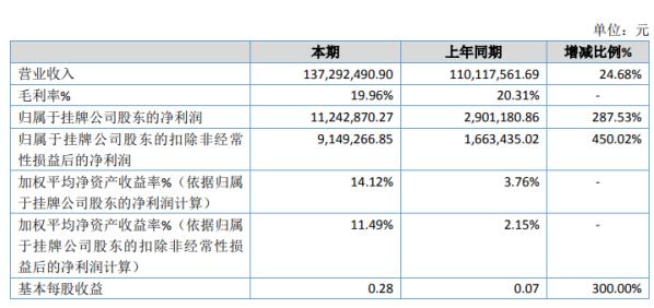 天成科技2020年净利1124.29万增长287.53% 生产经营稳步增长
