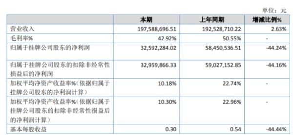 同华科技2020年净利3259.23万下滑44.24% 利息支出增加
