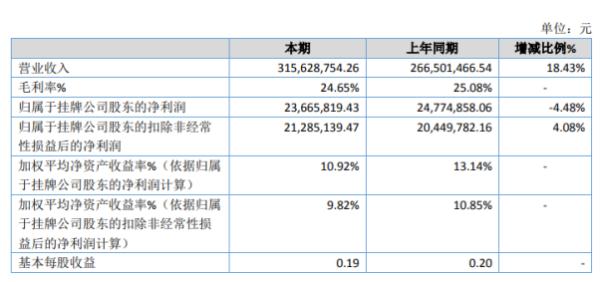 龙翔药业2020年净利2366.58万下滑4.48% 营业外支出同比增加