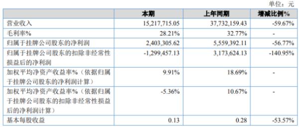 瑞铃企管2020年净利240.33万下滑56.77% 咨询业务量大幅下降