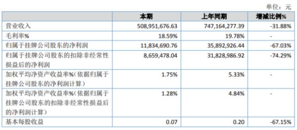 华奥能源2020年净利润1183.47万元 同比下降67.03% 综合销售额下降 价格下跌