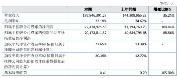 欧康药业2020年净利润2243.89万元 增长100.44% 糯米制品销量增长