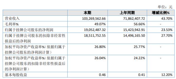 翔晟信息2020年净利1905.25万增长23.53% 新增项目落地及开拓新市场