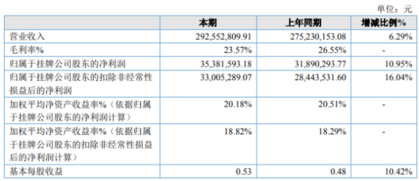 海力股份2020年净利3538.16万增长10.95% 销售费用减少