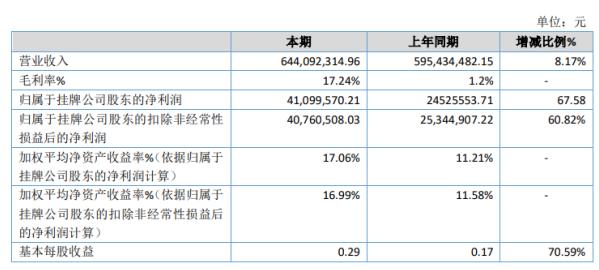 恒丰特导2020年净利4109.96万增长67.58% 毛利率上升、公司三项费用节约所致