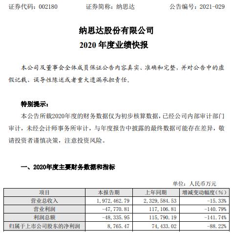 纳思达2020年度净利8765.47万下滑88.22% 产生大额汇兑损失