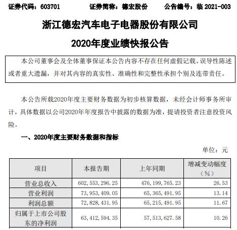 德宏股份2020年度净利6341.26万增长10.26% 下游行业景气度提升