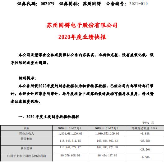 苏州固锝2020年度净利9037.66万下滑6.3% 子公司和联营公司受疫情影响收入下降