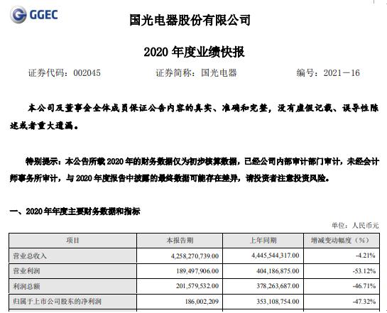 国光电器2020年度净利1.86亿下滑47.32% 综合毛利率下降