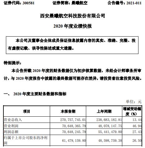 晨曦航空2020年度净利6147.92万增长26.5% 销售订单增加