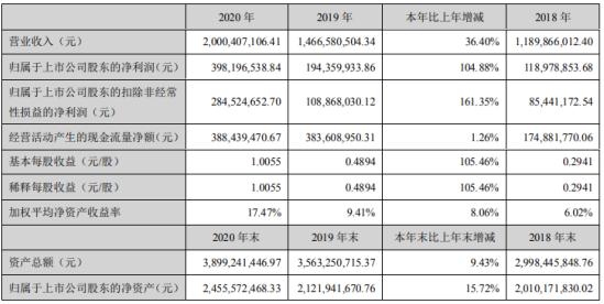 瑞普生物2020年净利3.98亿增长104.88%疫苗销售收入增长 董事长李守军薪酬54万