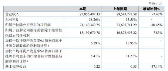黄淮股份2020年净利润同比下降10.45% 投资收益同比下降