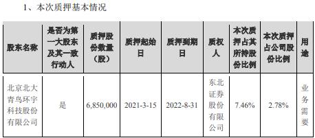 青鸟消防控股股东北大青鸟环宇质押685万股 用于业务需要